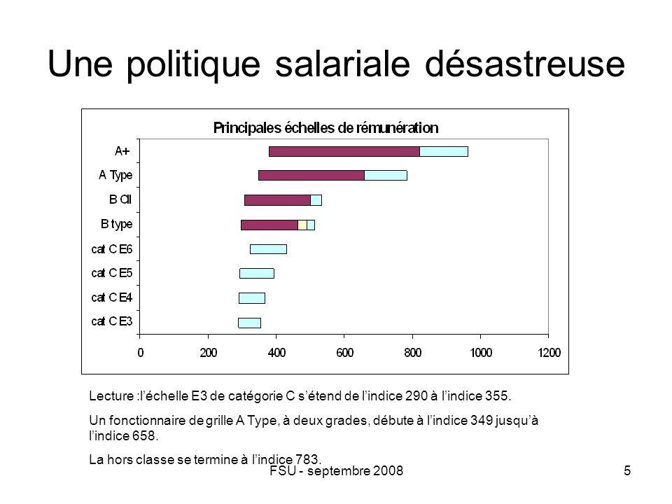 FSU - septembre 20085 Une politique salariale désastreuse Lecture :l'échelle E3 de catégorie C s'étend de l'indice 290 à l'indice 355.