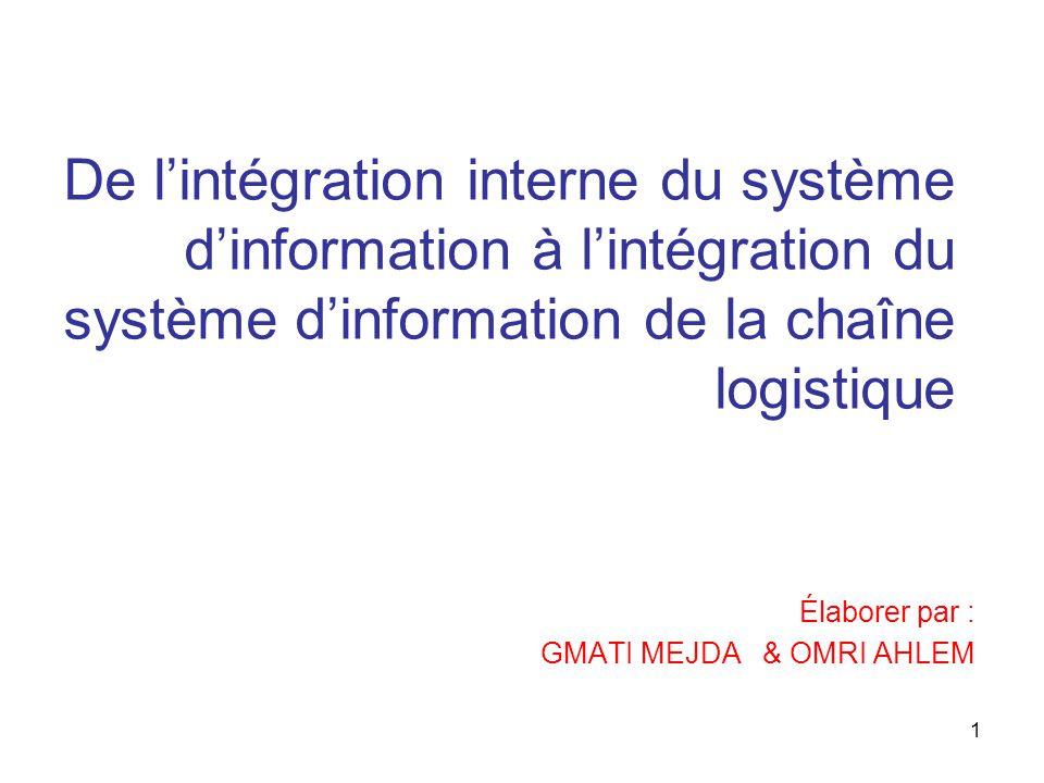 1 De l'intégration interne du système d'information à l'intégration du système d'information de la chaîne logistique Élaborer par : GMATI MEJDA & OMRI AHLEM