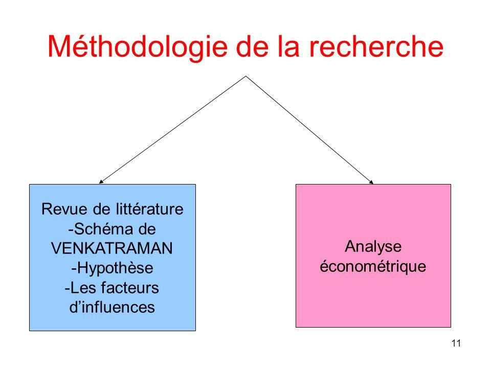 11 Méthodologie de la recherche Revue de littérature -Schéma de VENKATRAMAN -Hypothèse -Les facteurs d'influences Analyse économétrique