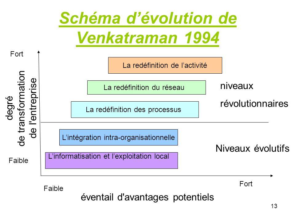 13 Schéma d'évolution de Venkatraman 1994 Faible Fort degré de transformation de l entreprise éventail d avantages potentiels L'informatisation et l'exploitation local L'intégration intra-organisationnelle Niveaux évolutifs La redéfinition des processus La redéfinition du réseau La redéfinition de l'activité niveaux révolutionnaires