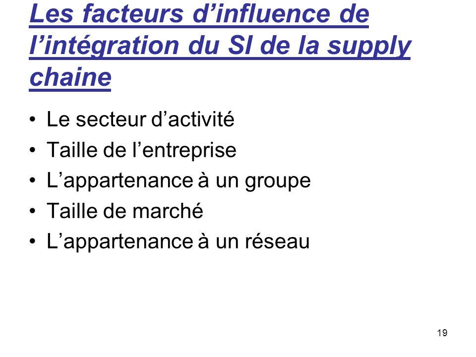 19 Les facteurs d'influence de l'intégration du SI de la supply chaine Le secteur d'activité Taille de l'entreprise L'appartenance à un groupe Taille de marché L'appartenance à un réseau