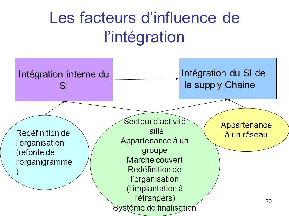 20 Les facteurs d'influence de l'intégration Intégration interne du SI Intégration du SI de la supply Chaine Redéfinition de l'organisation (refonte de l'organigramme ) Secteur d'activité Taille Appartenance à un groupe Marché couvert Redéfinition de l'organisation (l'implantation à l'étrangers) Système de finalisation Appartenance à un réseau