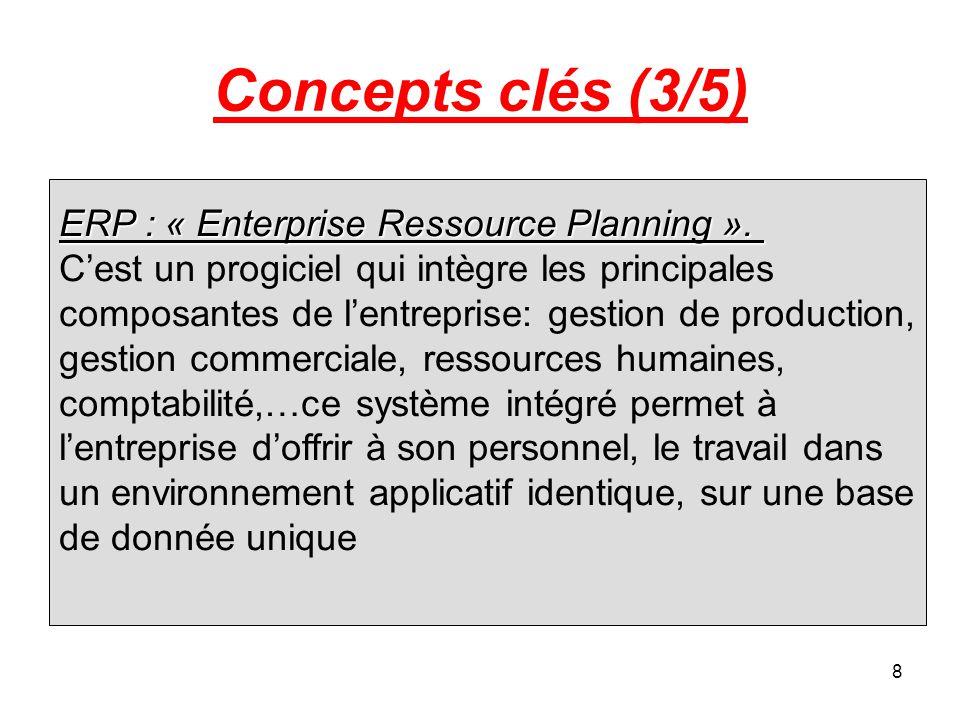 8 Concepts clés (3/5) ERP : « Enterprise Ressource Planning ».