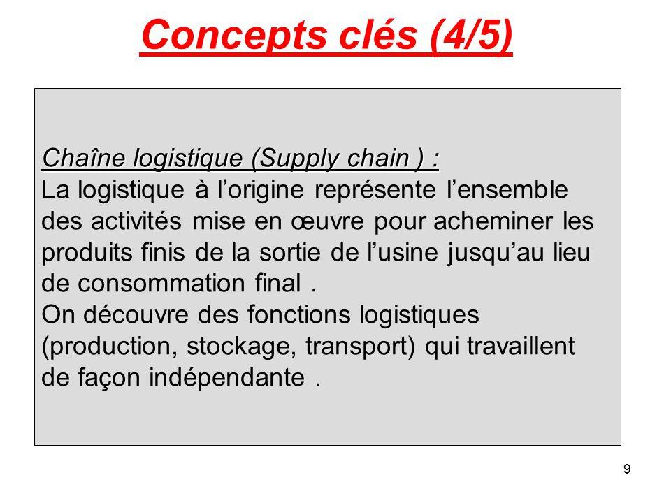 9 Concepts clés (4/5) Chaîne logistique (Supply chain ) : La logistique à l'origine représente l'ensemble des activités mise en œuvre pour acheminer les produits finis de la sortie de l'usine jusqu'au lieu de consommation final.