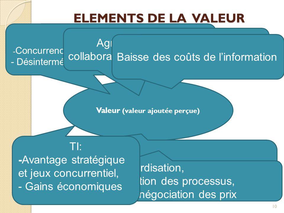 ELEMENTS DE LA VALEUR 10 Valeur (valeur ajoutée perçue) Nature: - Concurrence vs coopération, - Désintermédiation vs facilité de réintégration Agrégat