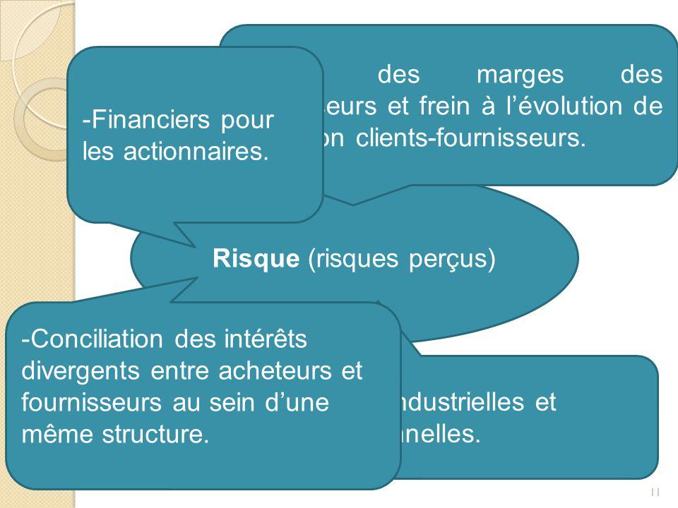 COMPOSANTES DU RISQUE 11 Risque (risques perçus) -Baisse des marges des fournisseurs et frein à l'évolution de la relation clients-fournisseurs. -Barr