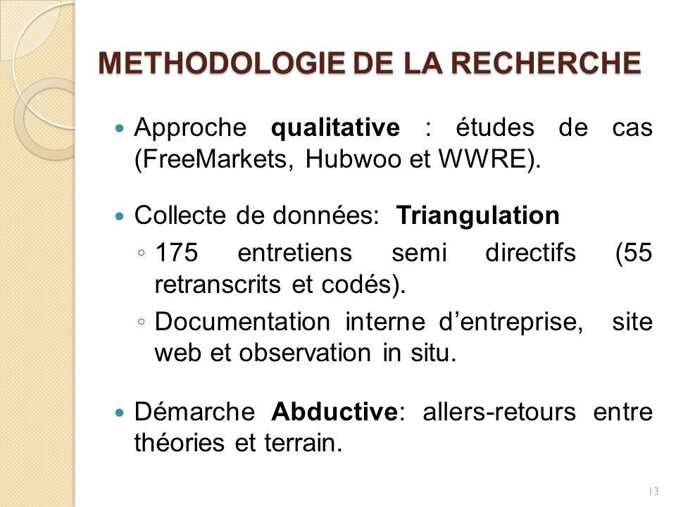 METHODOLOGIE DE LA RECHERCHE Approche qualitative : études de cas (FreeMarkets, Hubwoo et WWRE). Collecte de données: Triangulation ◦ 175 entretiens s