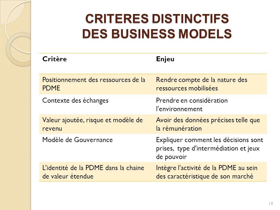 CRITERES DISTINCTIFS DES BUSINESS MODELS CritèreEnjeu Positionnement des ressources de la PDME Rendre compte de la nature des ressources mobilisées Co