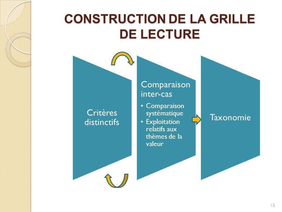 CONSTRUCTION DE LA GRILLE DE LECTURE 15 Critères distinctifs Comparaison inter-cas Comparaison systématique Exploitation relatifs aux thèmes de la val