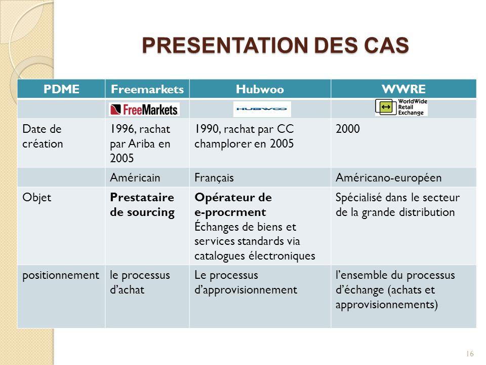 PRESENTATION DES CAS PDMEFreemarketsHubwooWWRE Date de création 1996, rachat par Ariba en 2005 1990, rachat par CC champlorer en 2005 2000 AméricainFr