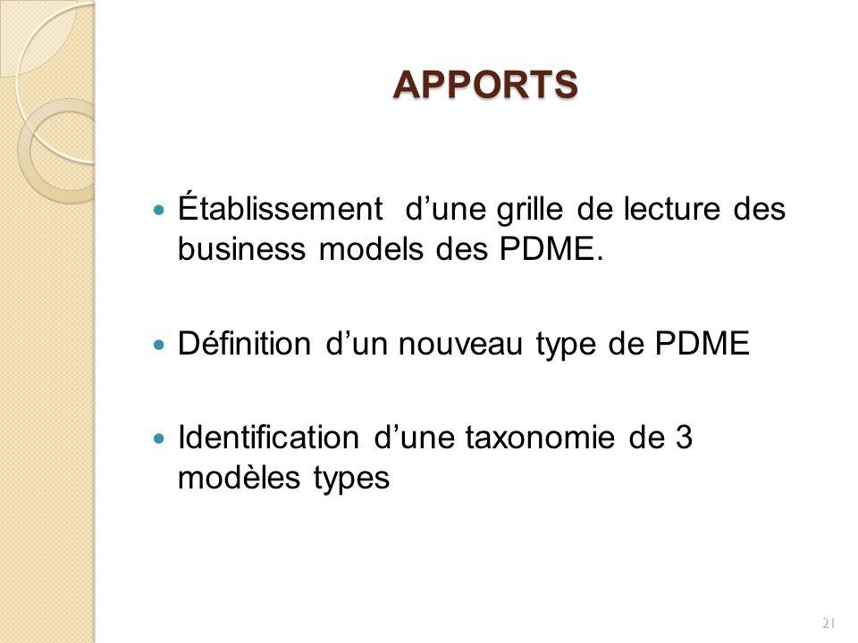 APPORTS Établissement d'une grille de lecture des business models des PDME. Définition d'un nouveau type de PDME Identification d'une taxonomie de 3 m