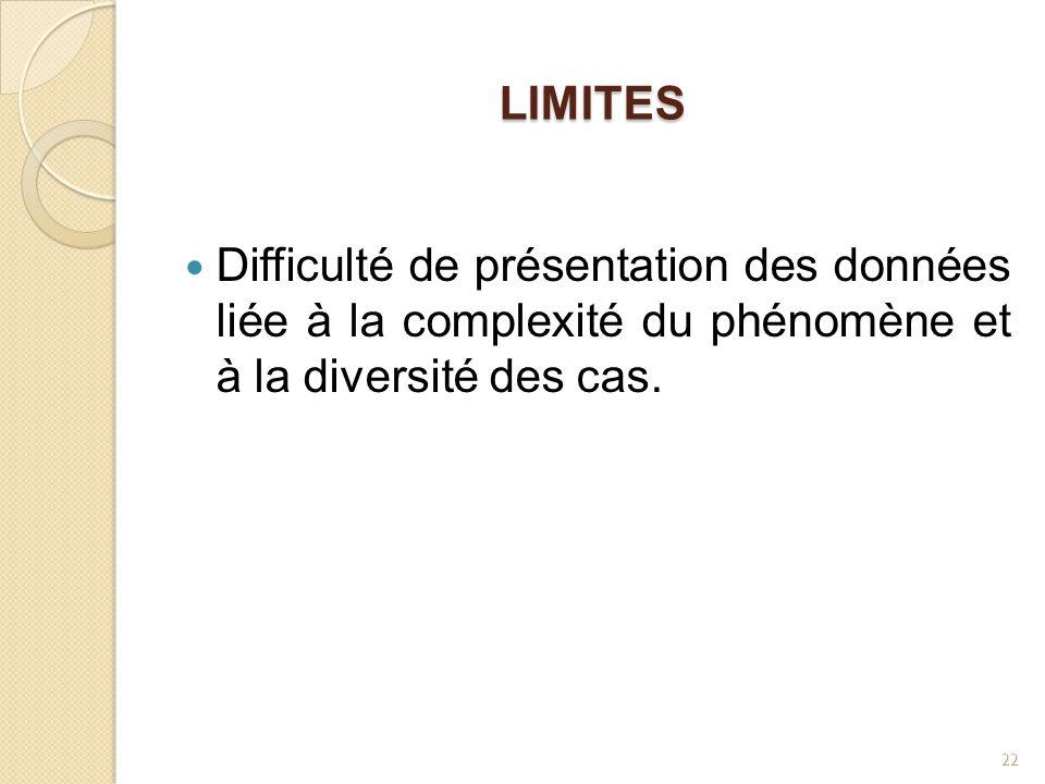 LIMITES Difficulté de présentation des données liée à la complexité du phénomène et à la diversité des cas. 22