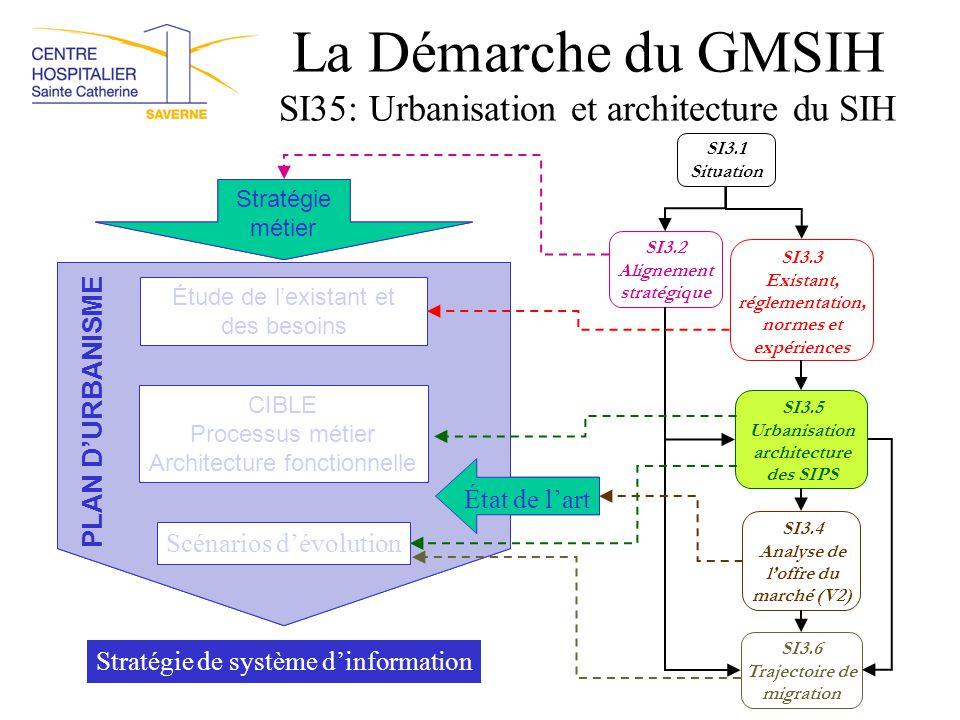 La Démarche du GMSIH SI35: Urbanisation et architecture du SIH Stratégie métier Étude de l'existant et des besoins CIBLE Processus métier Architecture