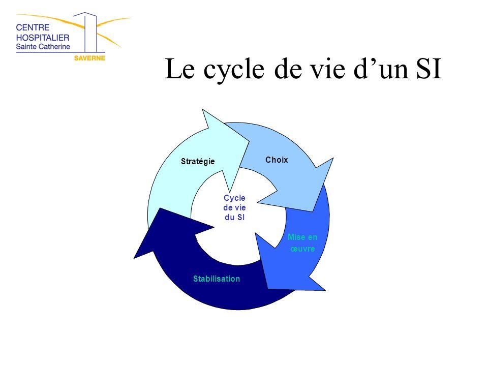 Le cycle de vie d'un SI Cycle de vie du SI Choix Mise en œuvre Stabilisation Stratégie
