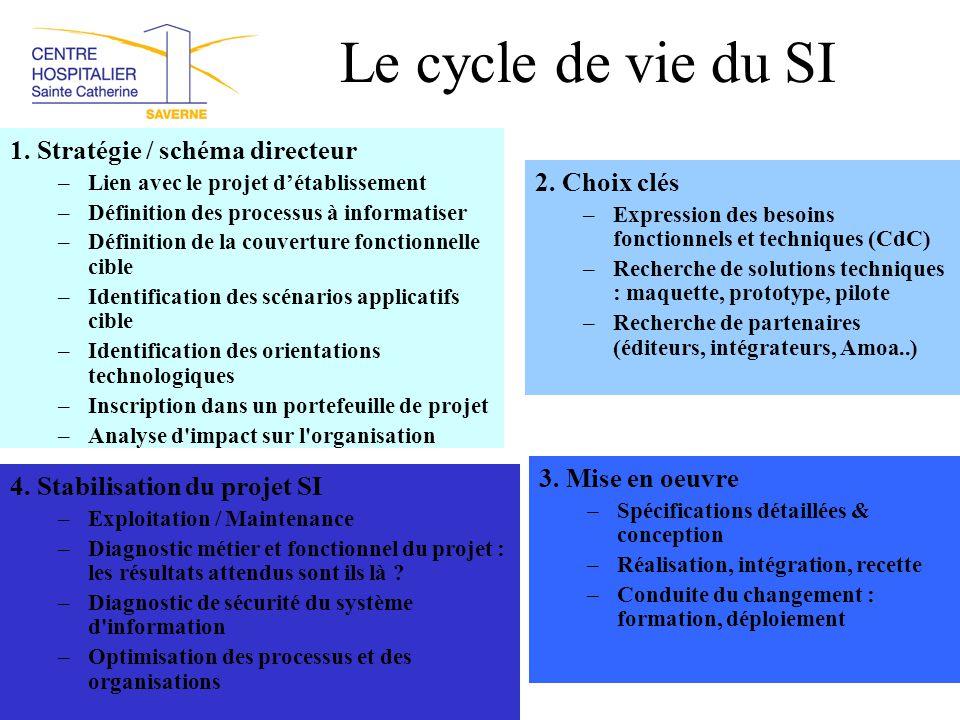 Le cycle de vie du SI 1. Stratégie / schéma directeur –Lien avec le projet d'établissement –Définition des processus à informatiser –Définition de la