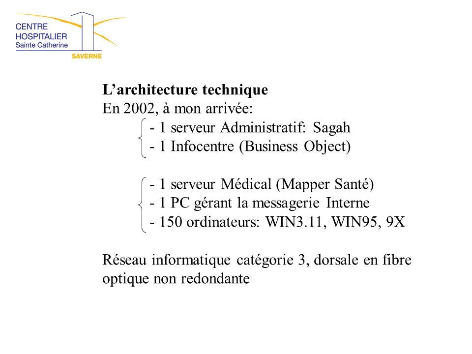 L'architecture technique En 2002, à mon arrivée: - 1 serveur Administratif: Sagah - 1 Infocentre (Business Object) - 1 serveur Médical (Mapper Santé)