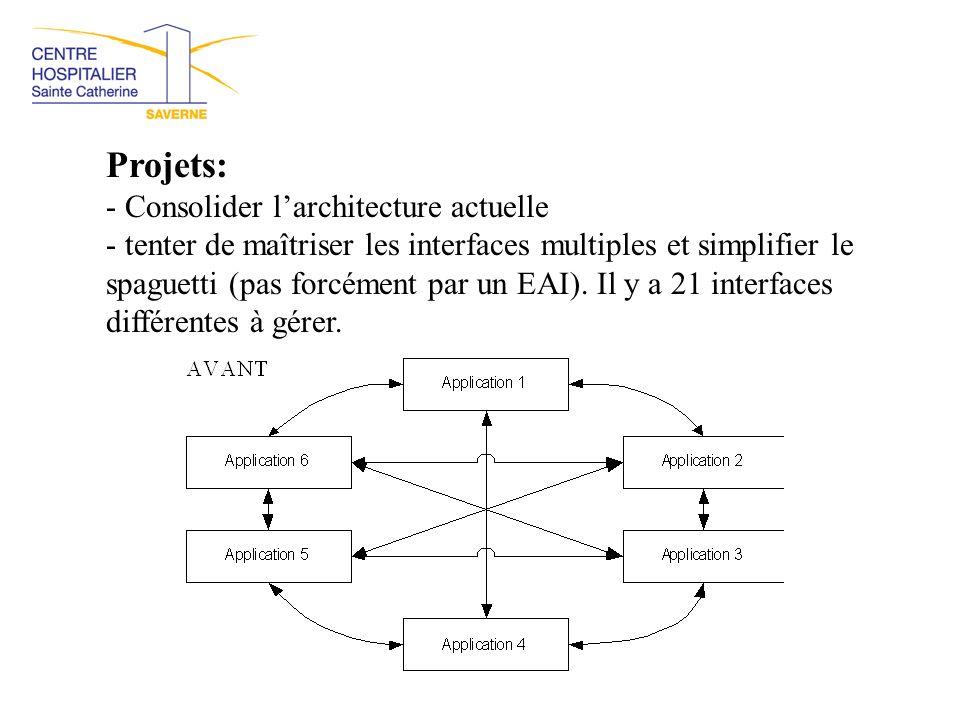 Projets: - Consolider l'architecture actuelle - tenter de maîtriser les interfaces multiples et simplifier le spaguetti (pas forcément par un EAI). Il