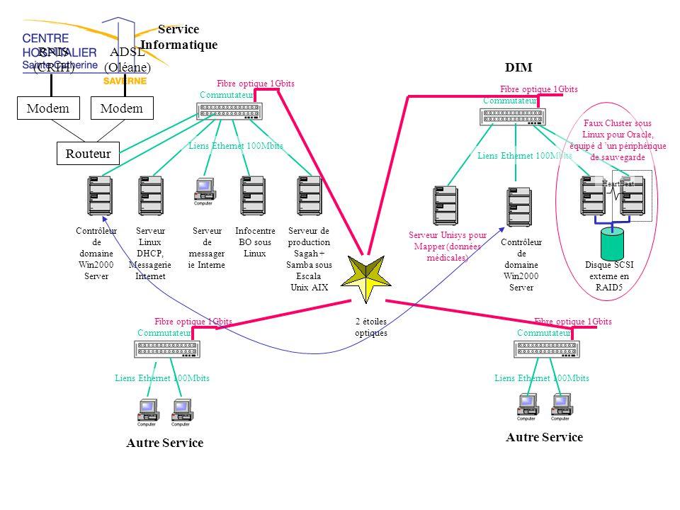 Commutateur Fibre optique 1Gbits Liens Ethernet 100Mbits Service Informatique Routeur ADSL (Oléane) RNIS (CRIH) Modem Serveur Unisys pour Mapper (donn