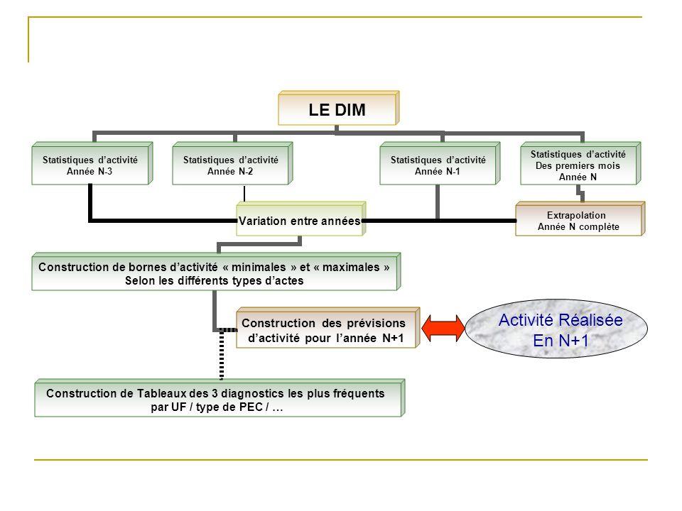 Construction de Tableaux des 3 diagnostics les plus fréquents par UF / type de PEC / … Activité Réalisée En N+1