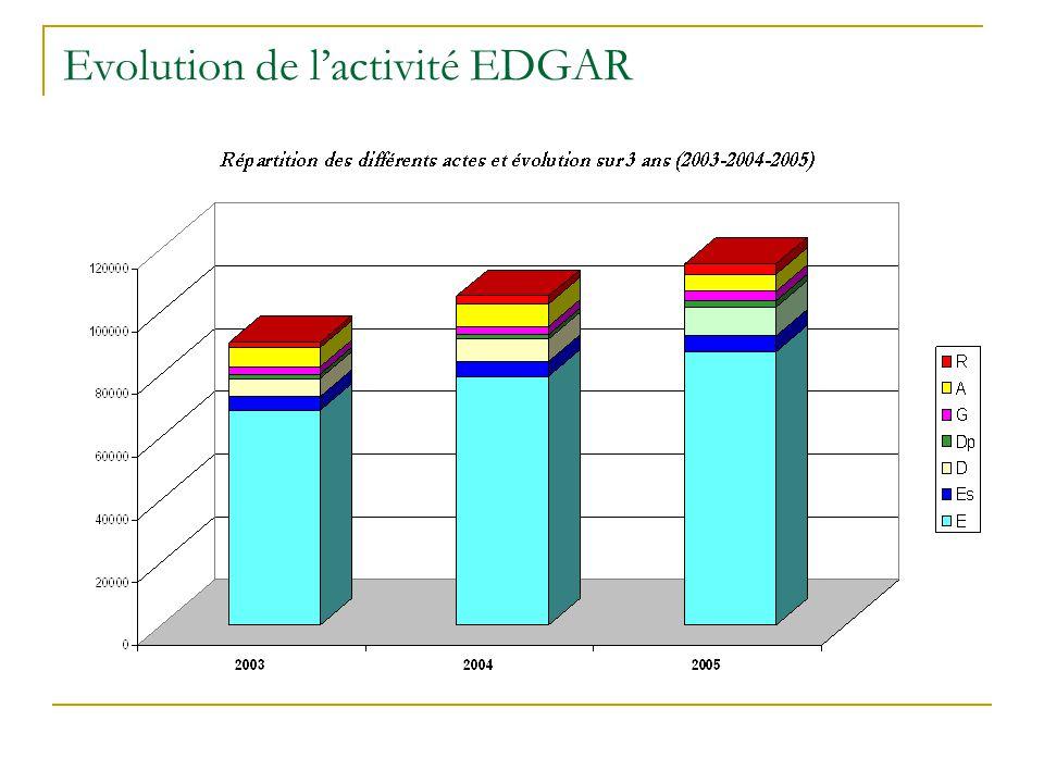 Evolution de l'activité EDGAR