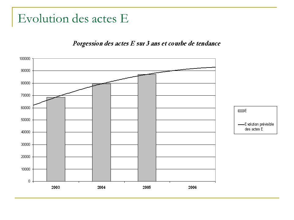 Répartition des durées (comparatif 2003-2004-2005)