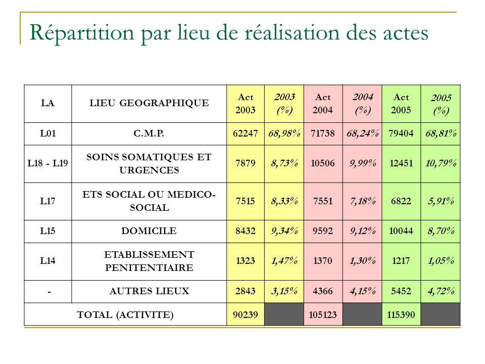 Répartition par lieu de réalisation des actes LALIEU GEOGRAPHIQUE Act 2003 2003 (%) Act 2004 2004 (%) Act 2005 2005 (%) L01C.M.P.6224768,98%7173868,24