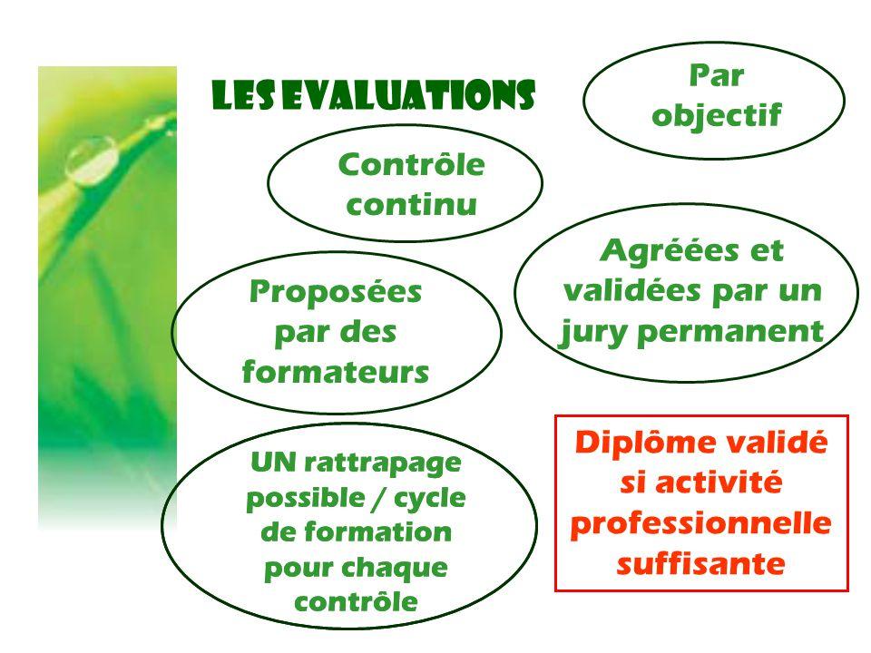 LES EVALUATIONS Par objectif Contrôle continu Proposées par des formateurs UN rattrapage possible / cycle de formation pour chaque contrôle Agréées et