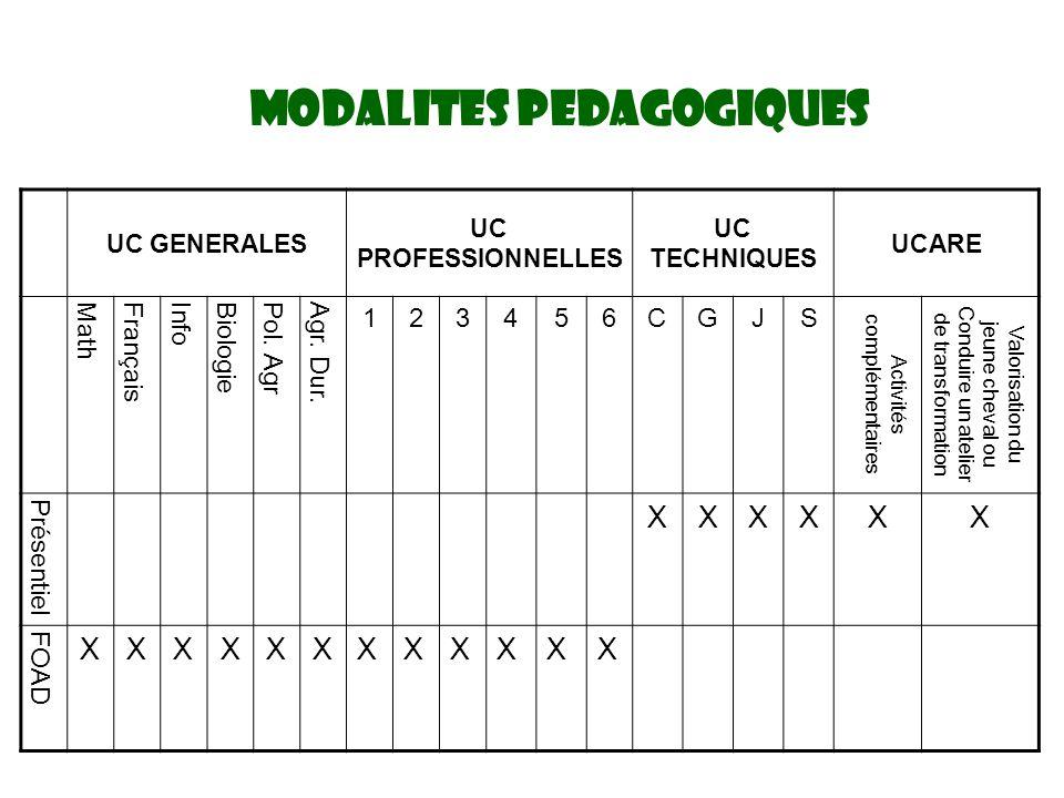 MODALITES PEDAGOGIQUES UC GENERALES UC PROFESSIONNELLES UC TECHNIQUES UCARE MathFrançaisInfoBiologiePol.