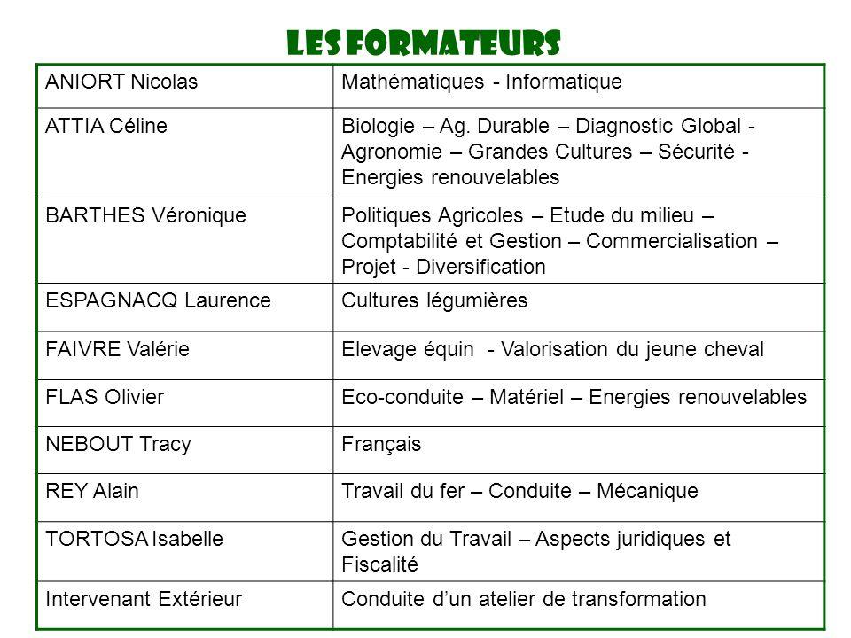 ANIORT NicolasMathématiques - Informatique ATTIA CélineBiologie – Ag. Durable – Diagnostic Global - Agronomie – Grandes Cultures – Sécurité - Energies