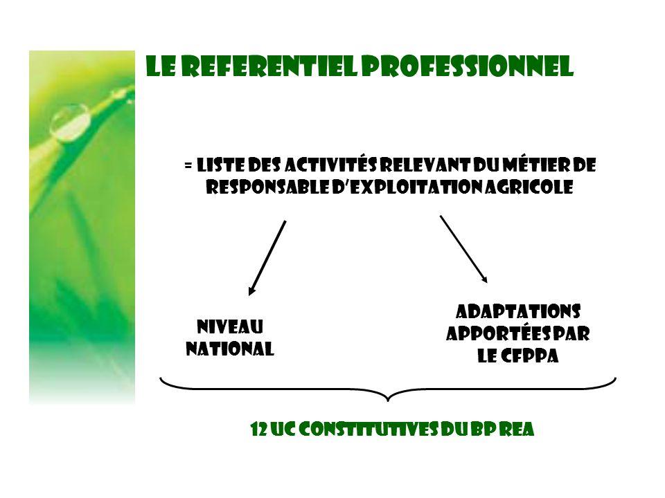 LE REFERENTIEL PROFESSIONNEL = Liste des activités relevant du métier de RESPONSABLE D'EXPLOITATION AGRICOLE Niveau National Adaptations apportées par