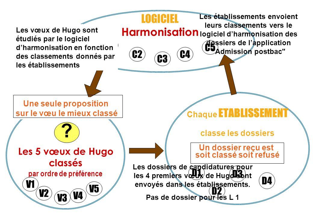 Les 5 vœux de Hugo classés par ordre de préférence Chaque ETABLISSEMENT classe les dossiers Un dossier reçu est soit classé soit refusé LOGICIEL Harmonisation .