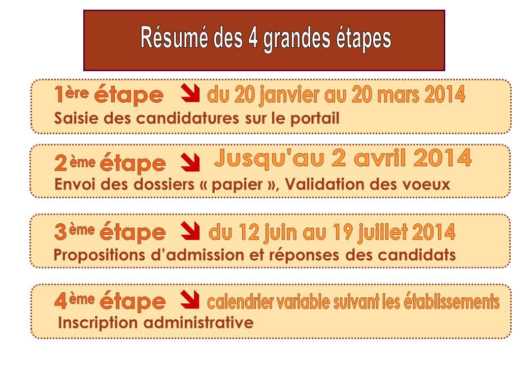   Saisie des candidatures sur le portail Envoi des dossiers « papier », Validation des voeux Propositions d'admission et réponses des candidats Insc
