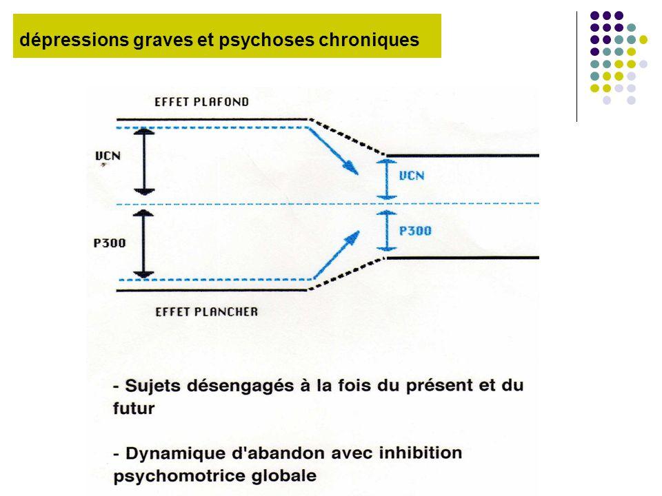 dépressions graves et psychoses chroniques