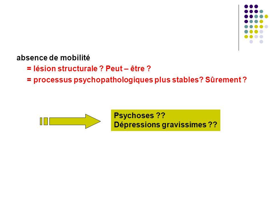 absence de mobilité = lésion structurale ? Peut – être ? = processus psychopathologiques plus stables? Sûrement ? Psychoses ?? Dépressions gravissimes