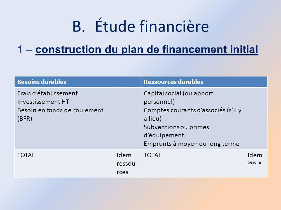 B.Étude financière Besoins durablesRessources durables Frais d'établissement Investissement HT Besoin en fonds de roulement (BFR) Capital social (ou a