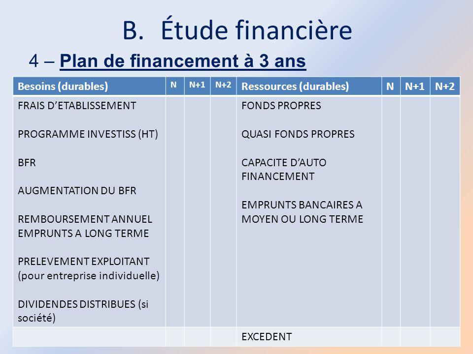 B.Étude financière 4 – Plan de financement à 3 ans Besoins (durables) NN+1N+2 Ressources (durables)NN+1N+2 FRAIS D'ETABLISSEMENT PROGRAMME INVESTISS (