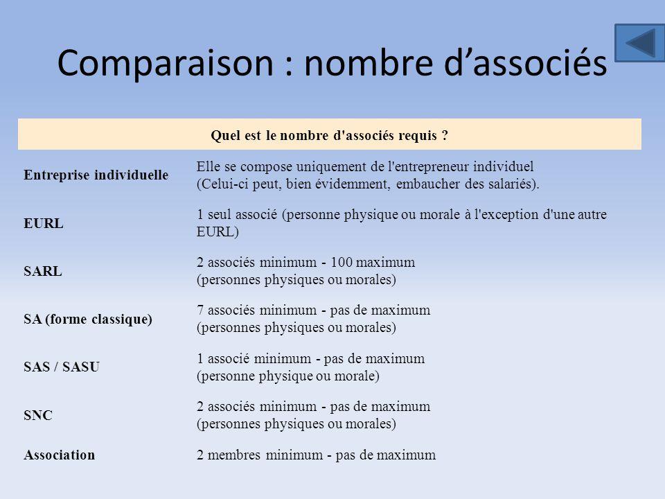 Comparaison : nombre d'associés Quel est le nombre d'associés requis ? Entreprise individuelle Elle se compose uniquement de l'entrepreneur individuel