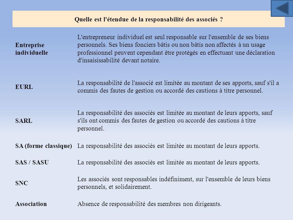 Quelle est l'étendue de la responsabilité des associés ? Entreprise individuelle L'entrepreneur individuel est seul responsable sur l'ensemble de ses