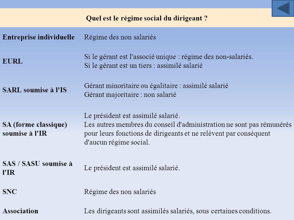 Quel est le régime social du dirigeant ? Entreprise individuelleRégime des non salariés EURL Si le gérant est l'associé unique : régime des non-salari
