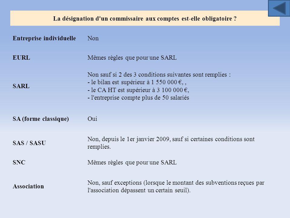 La désignation d'un commissaire aux comptes est-elle obligatoire ? Entreprise individuelleNon EURLMêmes règles que pour une SARL SARL Non sauf si 2 de