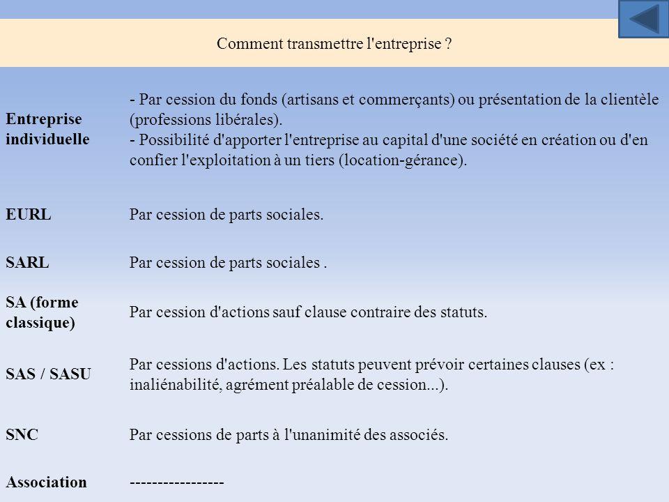 Comment transmettre l'entreprise ? Entreprise individuelle - Par cession du fonds (artisans et commerçants) ou présentation de la clientèle (professio