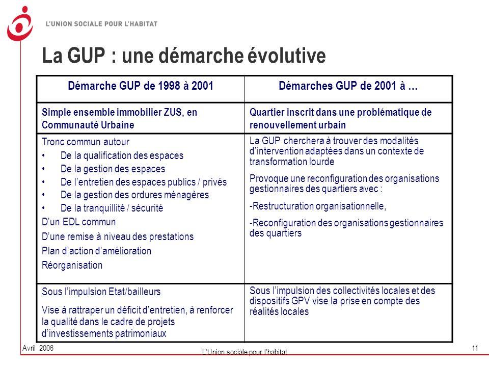 Avril 2006 L'Union sociale pour l'habitat 11 La GUP : une démarche évolutive Démarche GUP de 1998 à 2001Démarches GUP de 2001 à … Simple ensemble immo