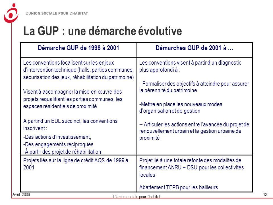 Avril 2006 L'Union sociale pour l'habitat 12 La GUP : une démarche évolutive Démarche GUP de 1998 à 2001Démarches GUP de 2001 à … Les conventions foca