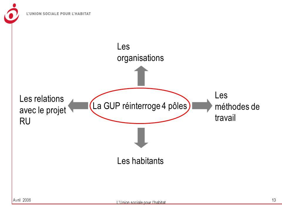 Avril 2006 L'Union sociale pour l'habitat 13 La GUP réinterroge 4 pôles Les relations avec le projet RU Les organisations Les méthodes de travail Les