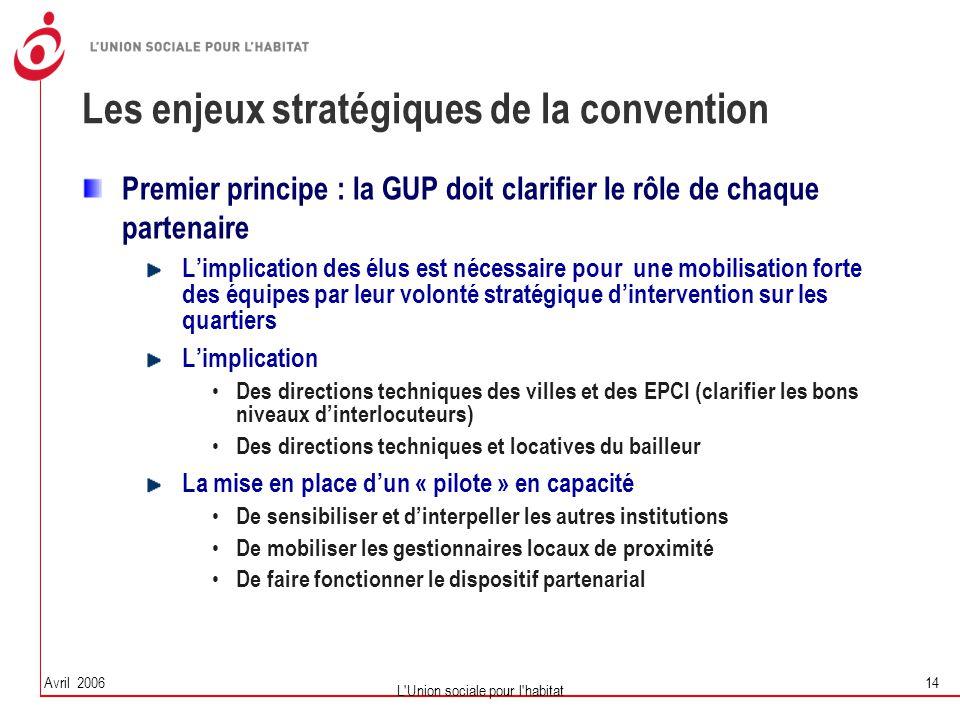 Avril 2006 L'Union sociale pour l'habitat 14 Les enjeux stratégiques de la convention Premier principe : la GUP doit clarifier le rôle de chaque parte