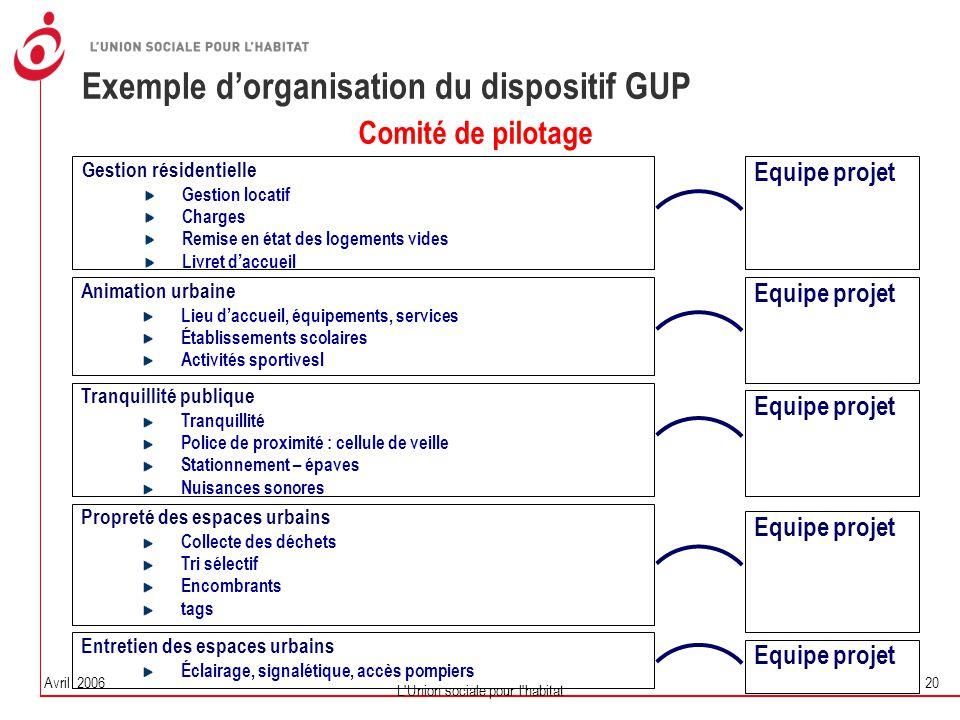 Avril 2006 L'Union sociale pour l'habitat 20 Exemple d'organisation du dispositif GUP Gestion résidentielle Gestion locatif Charges Remise en état des