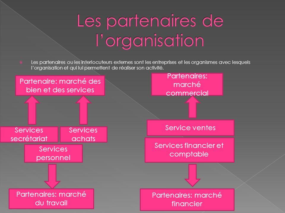  L'organisation effectue chaque jour de multiple opérations: achat de marchandises ou de matières premières, fabrication, vente de biens ou prestation de services, rémunération de personnel, etc.