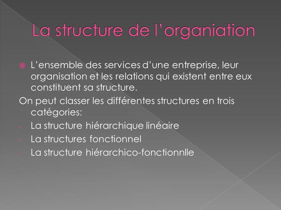  L'ensemble des services d'une entreprise, leur organisation et les relations qui existent entre eux constituent sa structure.