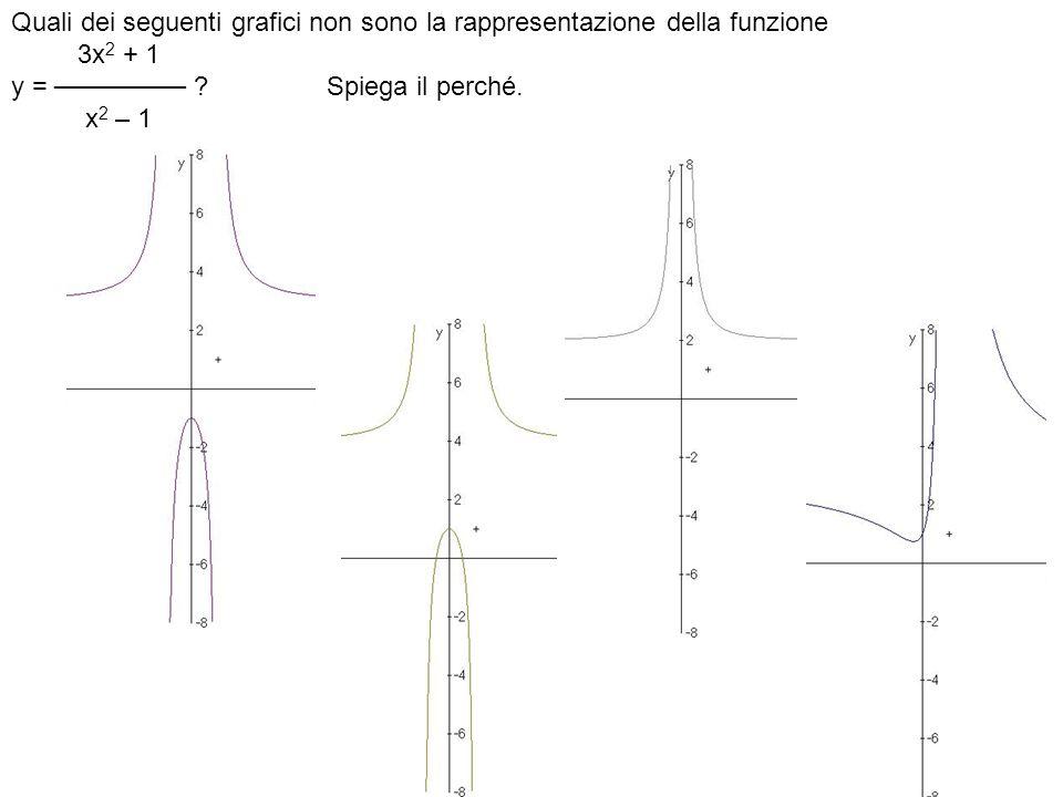 Quali dei seguenti grafici non sono la rappresentazione della funzione 3x 2 + 1 y = ─────── .