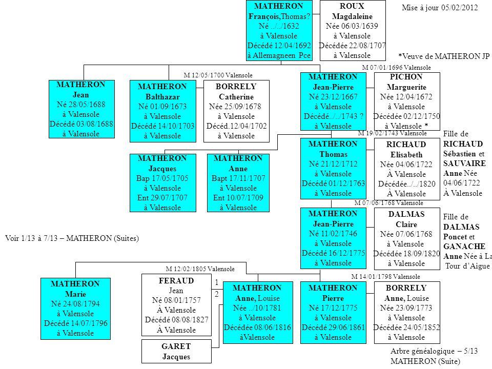 Arbre généalogique – 6/13 MATHERON (Suite) Voir 1/13 à 7/13 – MATHERON (Suites) MATHERON Balthazar Né 01/09/1673 à Valensole Décédé 14/10/1703 à Valensole BORRELY Catherine Née 25/09/1678 à Valensole Décéd.12/04/1702 à Valensole MATHERON François,Thomas Né../../1632 à Valensole Décédé 12/04/1692 à Allemagne en Pce Mise à jour 05/02/2012 MATHERON Jean-Pierre Né 23/12/1667 à Valensole Décédé../../1748 .